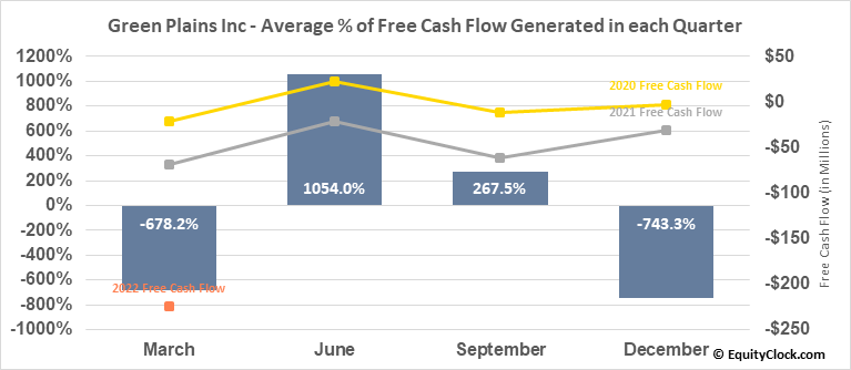 Green Plains Inc (NASD:GPRE) Free Cash Flow Seasonality