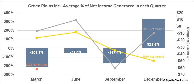 Green Plains Inc (NASD:GPRE) Net Income Seasonality