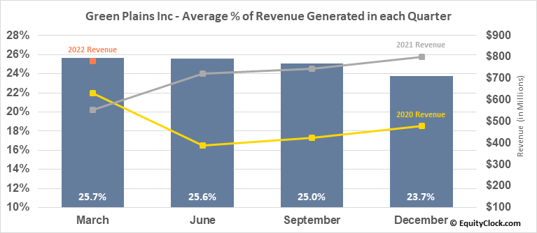 Green Plains Inc (NASD:GPRE) Revenue Seasonality