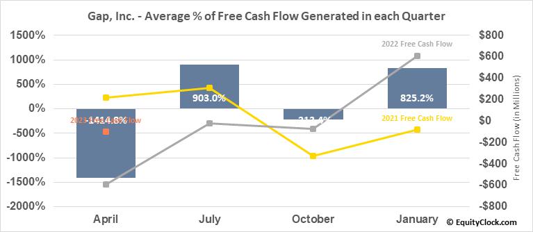 Gap, Inc. (NYSE:GPS) Free Cash Flow Seasonality