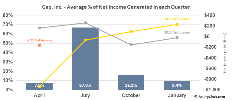 Gap, Inc. (NYSE:GPS) Net Income Seasonality