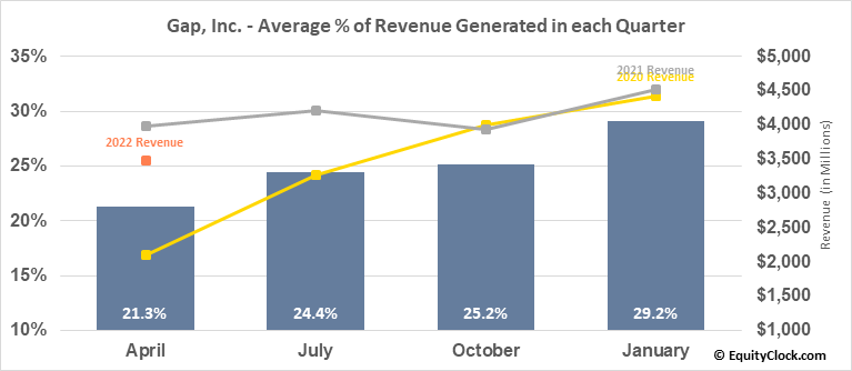 Gap, Inc. (NYSE:GPS) Revenue Seasonality