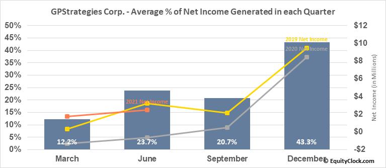 GPStrategies Corp. (NYSE:GPX) Net Income Seasonality