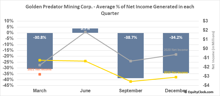 Golden Predator Mining Corp. (TSXV:GPY.V) Net Income Seasonality