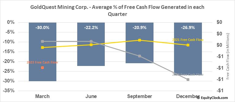 GoldQuest Mining Corp. (TSXV:GQC.V) Free Cash Flow Seasonality