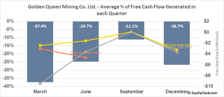 Golden Queen Mining Consolidated Ltd. (OTCMKT:GQMNF) Free Cash Flow Seasonality