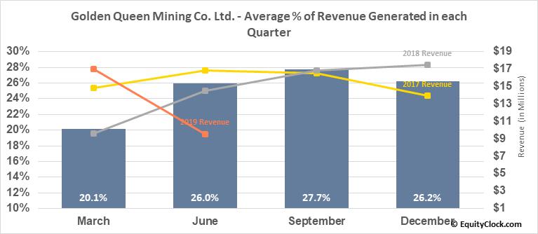 Golden Queen Mining Consolidated Ltd. (OTCMKT:GQMNF) Revenue Seasonality