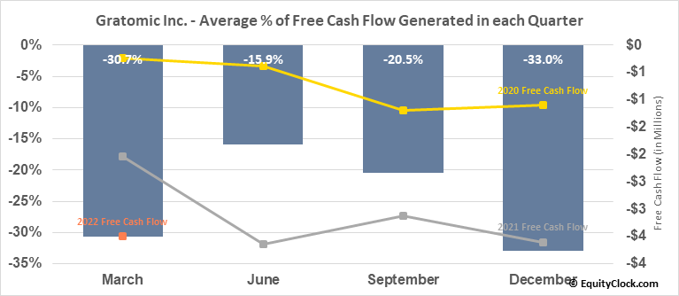 Gratomic Inc. (TSXV:GRAT.V) Free Cash Flow Seasonality