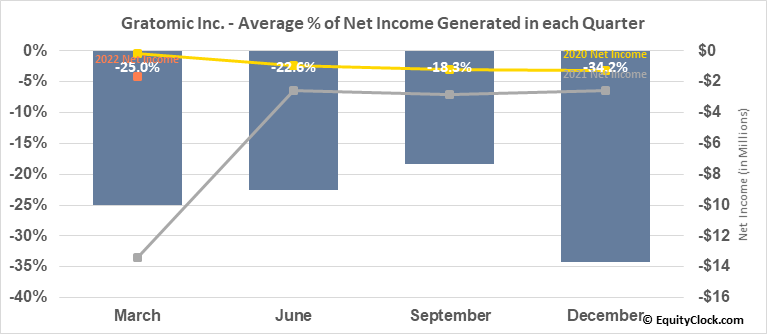 Gratomic Inc. (TSXV:GRAT.V) Net Income Seasonality
