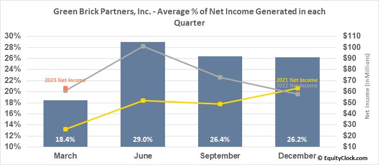 Green Brick Partners, Inc. (NASD:GRBK) Net Income Seasonality