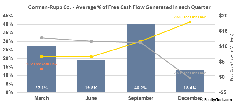 Gorman-Rupp Co. (NYSE:GRC) Free Cash Flow Seasonality