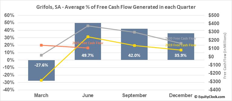 Grifols, SA (NASD:GRFS) Free Cash Flow Seasonality