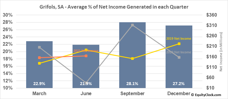 Grifols, SA (NASD:GRFS) Net Income Seasonality