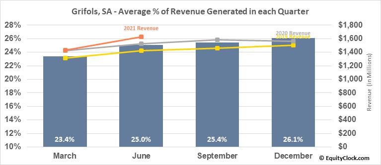 Grifols, SA (NASD:GRFS) Revenue Seasonality