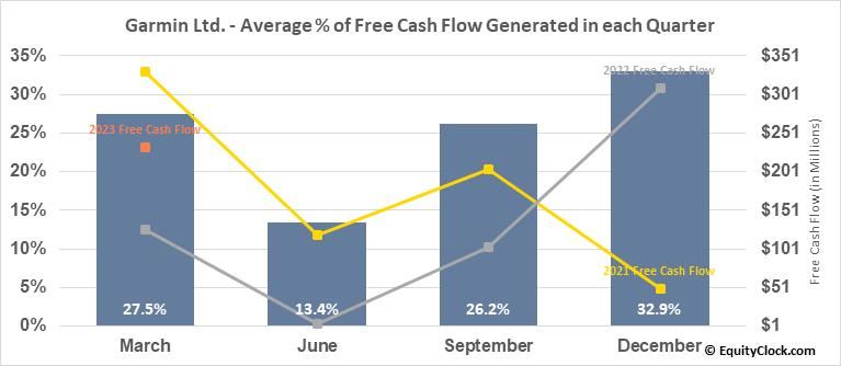Garmin Ltd. (NASD:GRMN) Free Cash Flow Seasonality