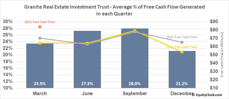 Granite Real Estate Investment Trust (TSE:GRT/UN.TO) Free Cash Flow Seasonality