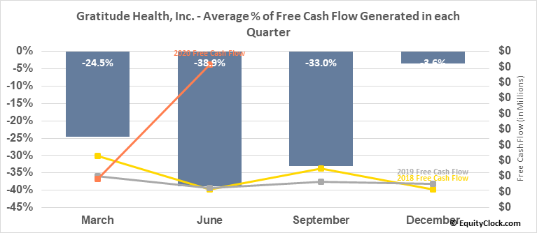 Gratitude Health, Inc. (OTCMKT:GRTD) Free Cash Flow Seasonality