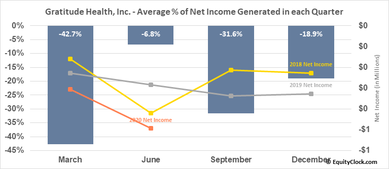 Gratitude Health, Inc. (OTCMKT:GRTD) Net Income Seasonality