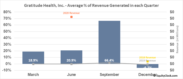 Gratitude Health, Inc. (OTCMKT:GRTD) Revenue Seasonality