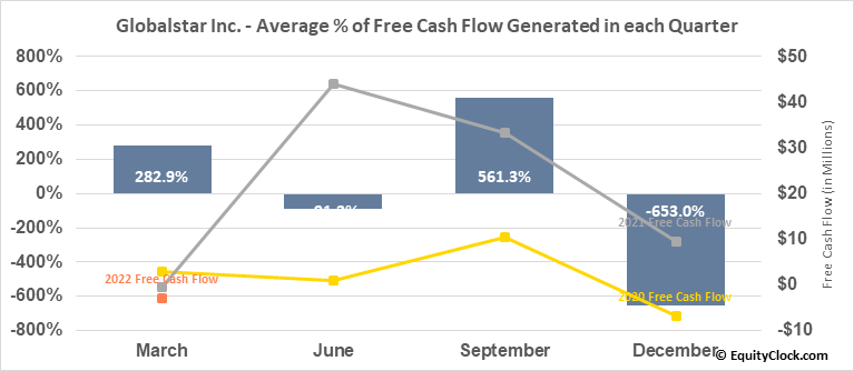 Globalstar Inc. (AMEX:GSAT) Free Cash Flow Seasonality