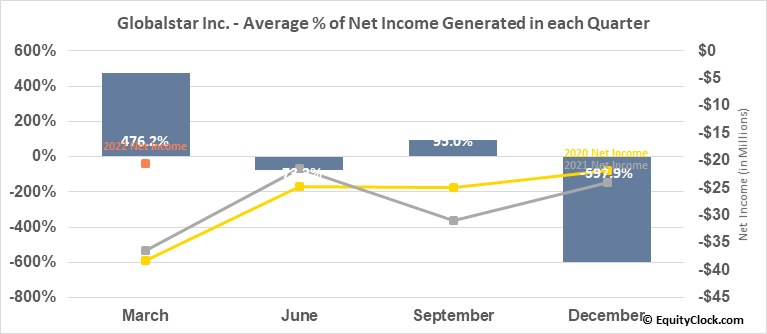 Globalstar Inc. (AMEX:GSAT) Net Income Seasonality