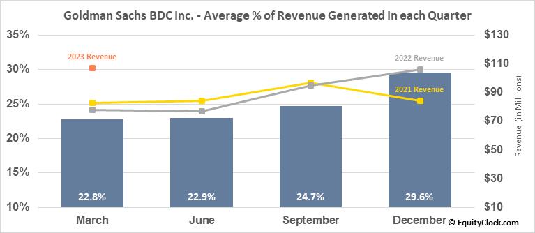 Goldman Sachs BDC Inc. (NYSE:GSBD) Revenue Seasonality