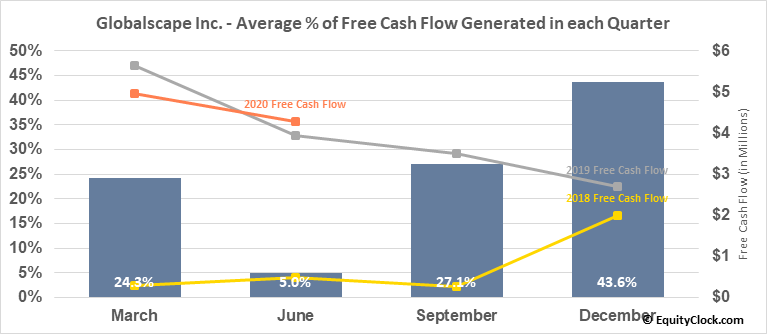 Globalscape Inc. (AMEX:GSB) Free Cash Flow Seasonality