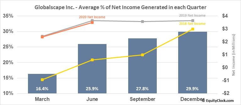 Globalscape Inc. (AMEX:GSB) Net Income Seasonality