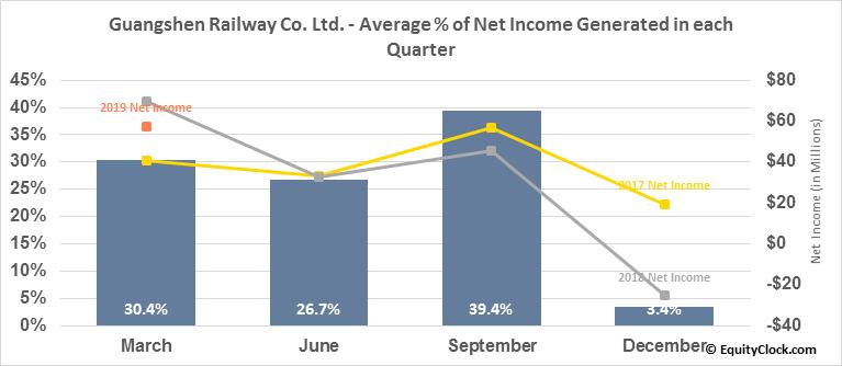 Guangshen Railway Co. Ltd. (NYSE:GSH) Net Income Seasonality