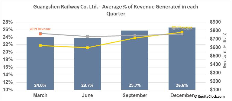 Guangshen Railway Co. Ltd. (NYSE:GSH) Revenue Seasonality