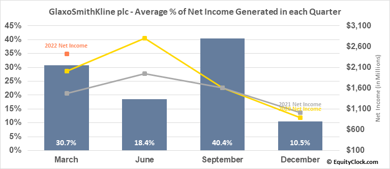 GlaxoSmithKline plc (NYSE:GSK) Net Income Seasonality