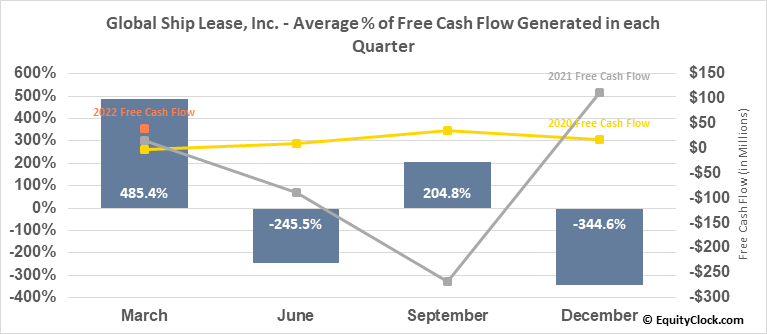 Global Ship Lease, Inc. (NYSE:GSL) Free Cash Flow Seasonality