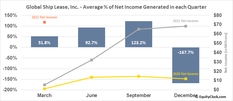 Global Ship Lease, Inc. (NYSE:GSL) Net Income Seasonality
