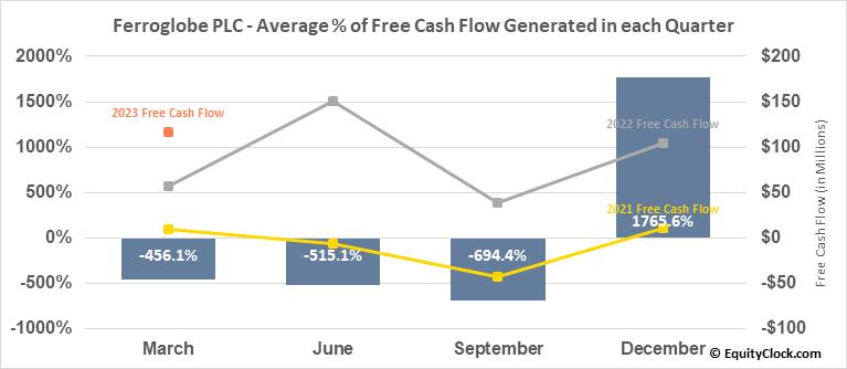 Ferroglobe PLC (NASD:GSM) Free Cash Flow Seasonality