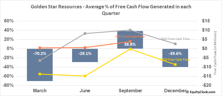 Golden Star Resources (AMEX:GSS) Free Cash Flow Seasonality