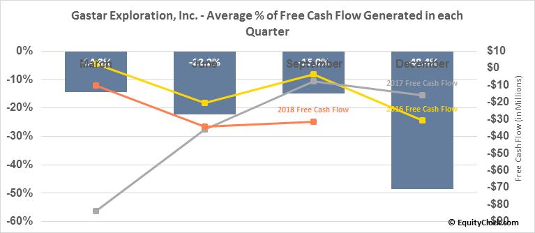 Gastar Exploration, Inc. (OTCMKT:GSTCQ) Free Cash Flow Seasonality