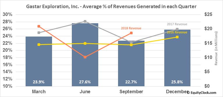 Gastar Exploration, Inc. (OTCMKT:GSTCQ) Revenue Seasonality