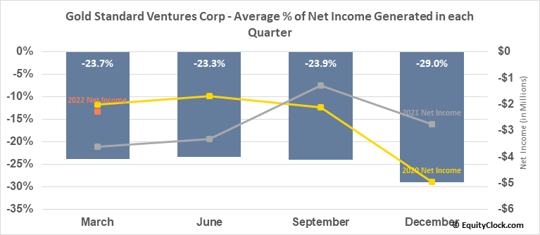 Gold Standard Ventures Corp (TSE:GSV.TO) Net Income Seasonality