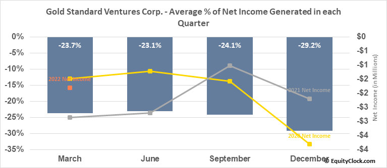Gold Standard Ventures Corp. (AMEX:GSV) Net Income Seasonality