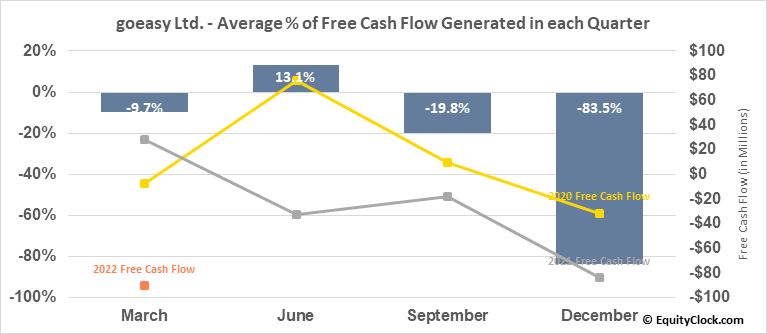 goeasy Ltd. (TSE:GSY.TO) Free Cash Flow Seasonality
