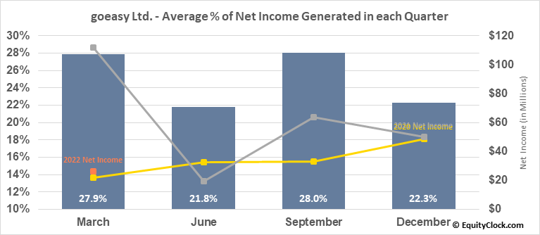 goeasy Ltd. (TSE:GSY.TO) Net Income Seasonality