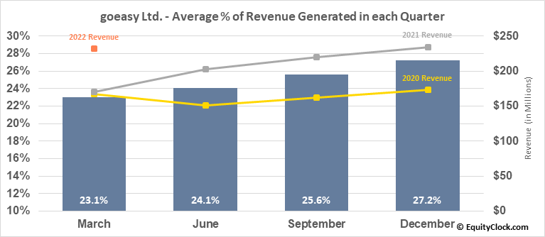 goeasy Ltd. (TSE:GSY.TO) Revenue Seasonality