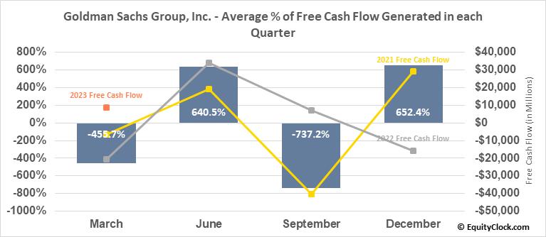 Goldman Sachs Group, Inc. (NYSE:GS) Free Cash Flow Seasonality