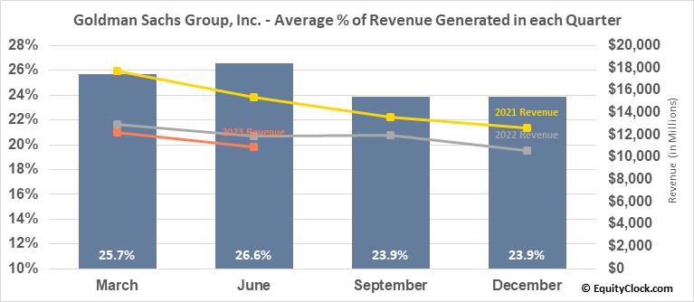 Goldman Sachs Group, Inc. (NYSE:GS) Revenue Seasonality