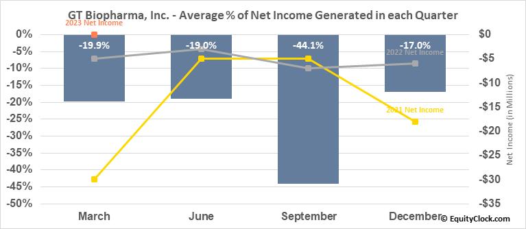 GT Biopharma, Inc. (OTCMKT:GTBP) Net Income Seasonality