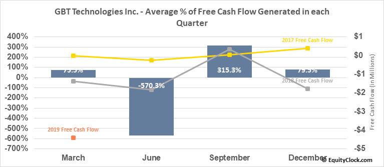 GBT Technologies Inc. (OTCMKT:GTCH) Free Cash Flow Seasonality