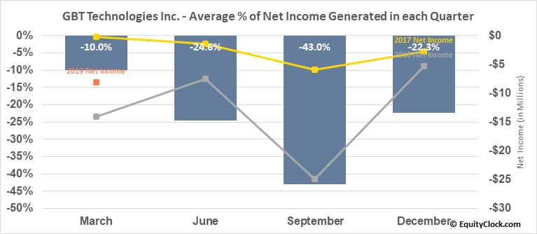 GBT Technologies Inc. (OTCMKT:GTCH) Net Income Seasonality