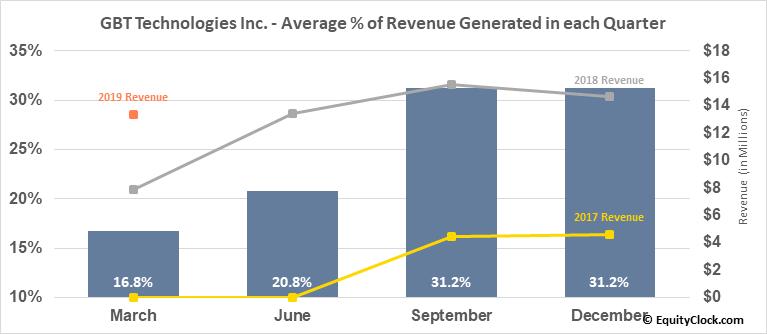 GBT Technologies Inc. (OTCMKT:GTCH) Revenue Seasonality