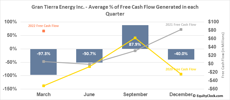 Gran Tierra Energy Inc. (TSE:GTE.TO) Free Cash Flow Seasonality