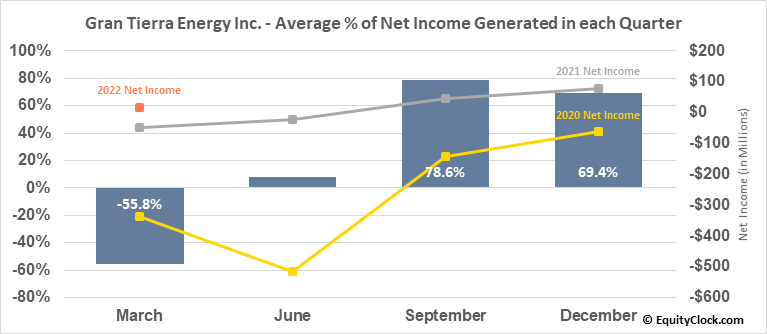 Gran Tierra Energy Inc. (TSE:GTE.TO) Net Income Seasonality